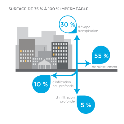 Infographic - Surface de 75% à 100% imperméable : 30 % d'évapo-transpiration ; 55 % de ruissellement ; 10 % d'infiltration peu profonde ; 5 % d'infiltration profonde