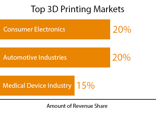 Northbridge Insurance graph of top 3D printing markets