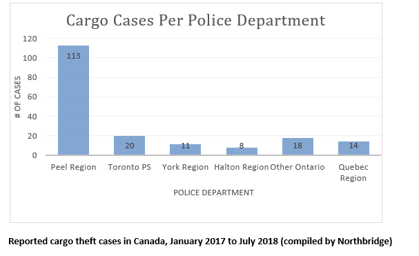 Cargo theft in Canada by Ontario region